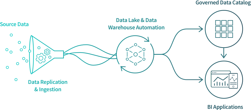 Data replication and data migration automates moving source data into a data warehouse.