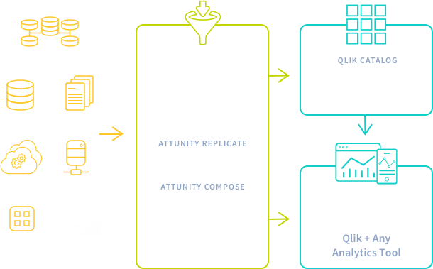 Real-time data replication and ingestion with Attunity Replicate and automate your data warehouse using Attunity Compose.