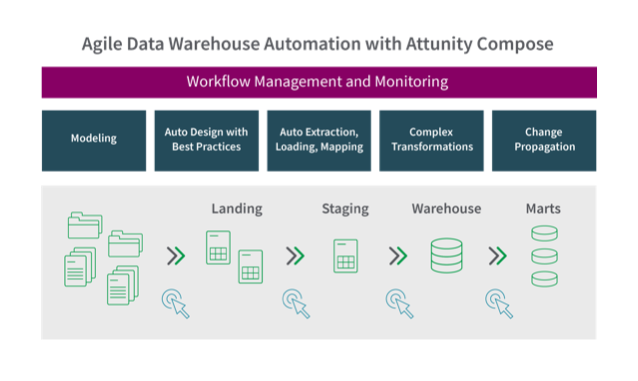 Agile data warehouse automation