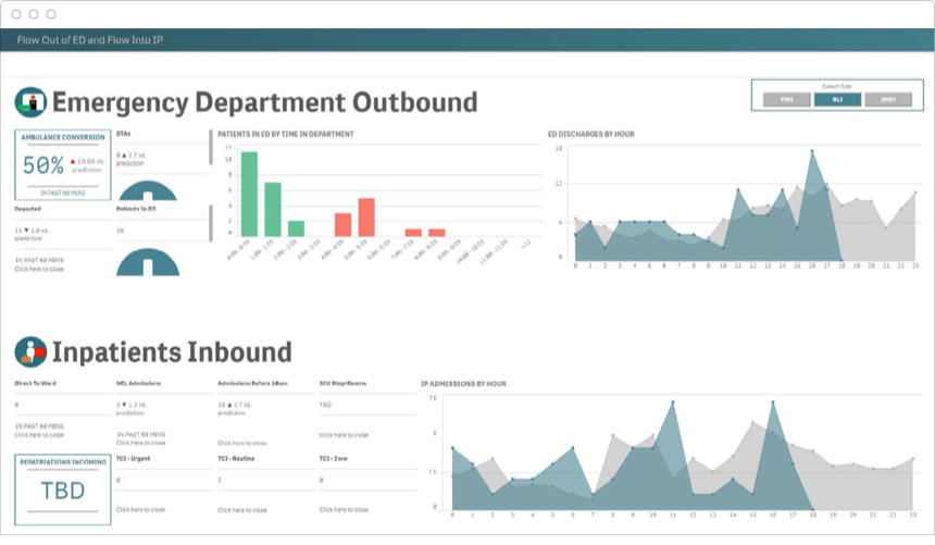 Executive dashboards monitor an organization's critical success factors against goals over time.