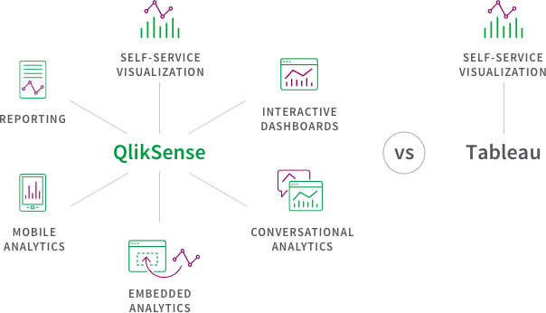 All BI use cases with Qlik vs self-service visualization with Tableau.
