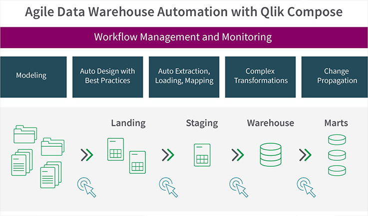 Optimize the data warehousing process
