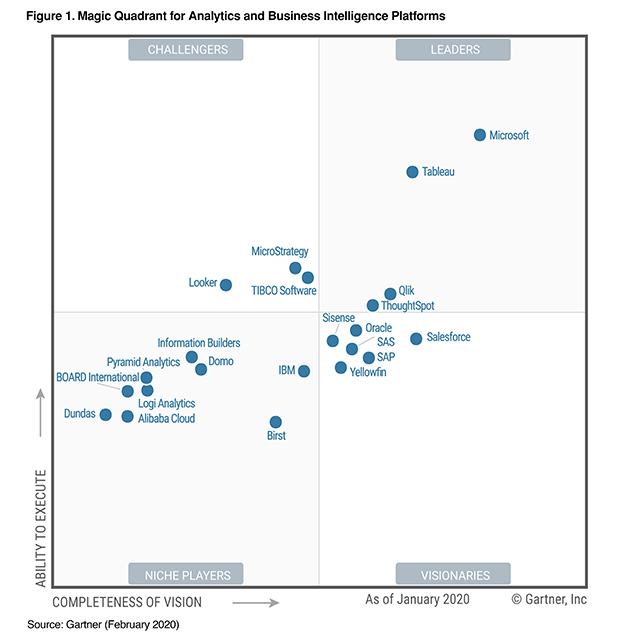 gartner magic quadrant business intelligence 2020