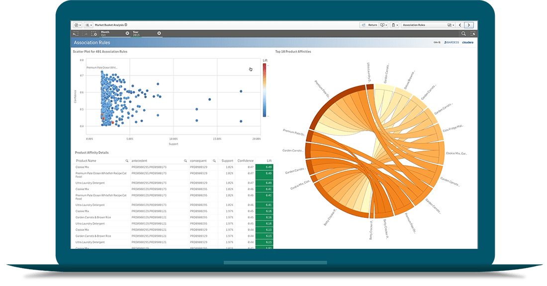 Qlik's Associative Engine identifies every relationship across all data sources in interactive dashboards.