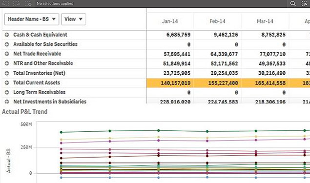 Qlik streamlines cash-flow and balance sheet management in financial reporting.