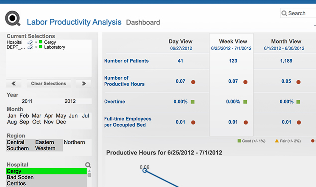 Data analytics for a smarter healthcare system | Qlik