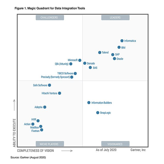 Gartner Magic Quadrant for Data Integration Tools