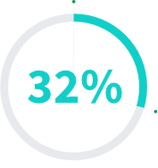 Image displaying the number 32%