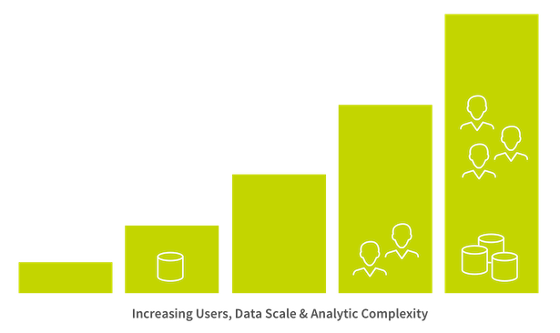 Chart showing increasing users, data scale, and analytic complexity.