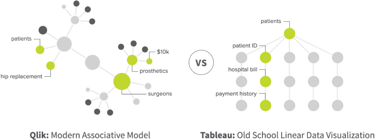 Explore data with Qlik's Associative Engine vs Tableau's query-based approach.