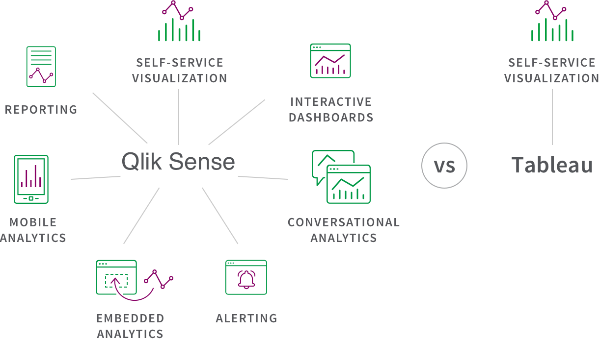 Diagram comparing the activities supported by Qlik Sense vs those offered by Tableau.