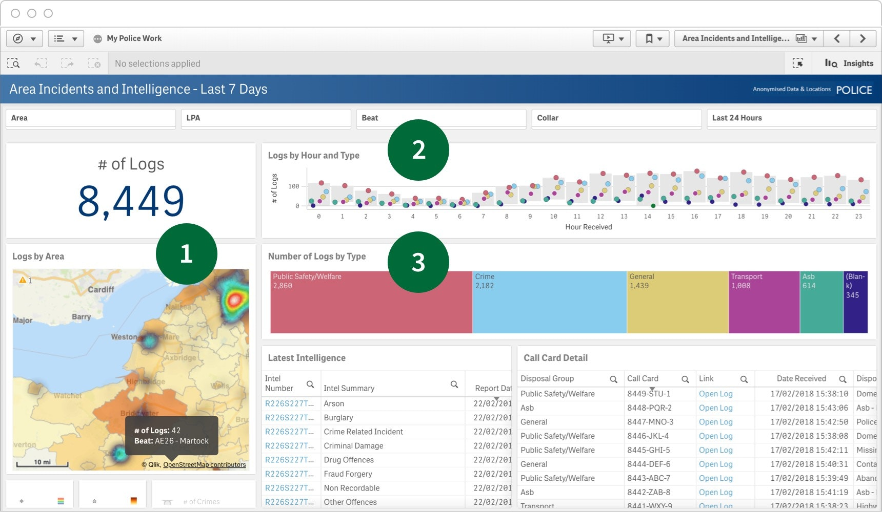A Qlik Sense operational dashboard design including heatmaps, activity tracking and activity types.