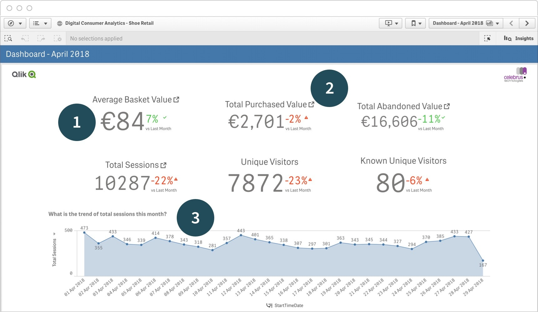A Qlik Sense tactical dashboard design showing trending data and the ability to drill down into additional data.