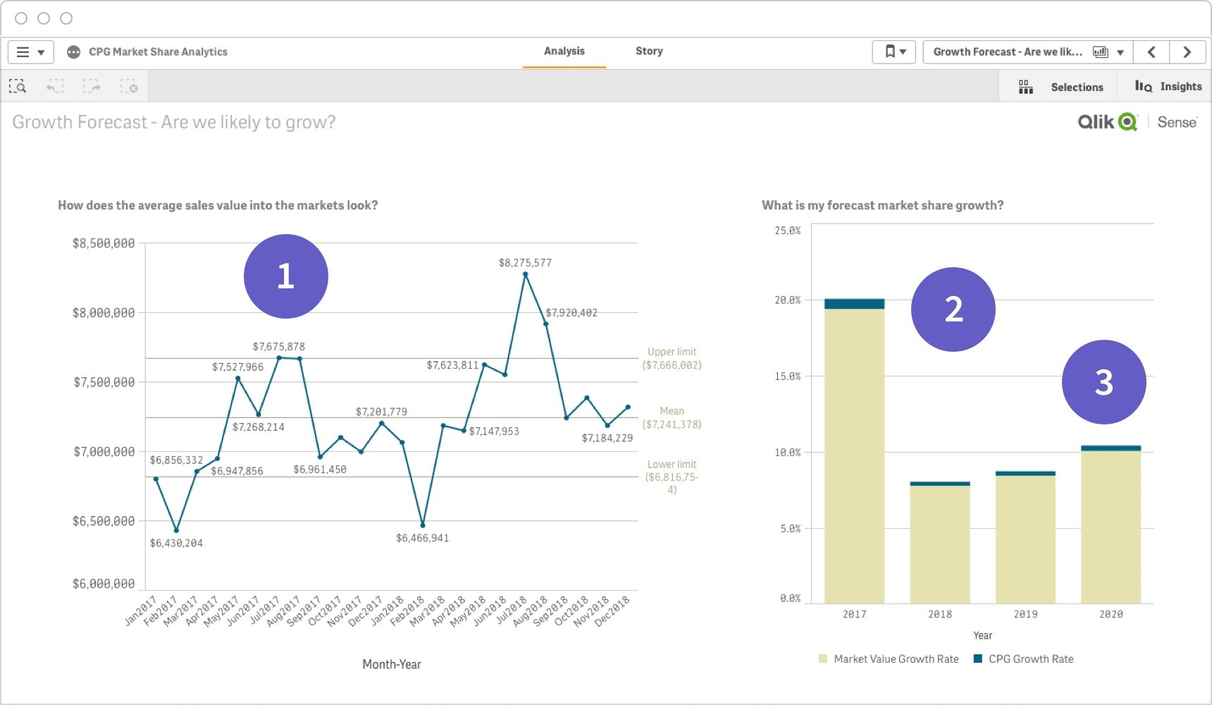 A Qlik Sense analytical dashboard design demonstration of interactive analysis, forecasts and comparison data.