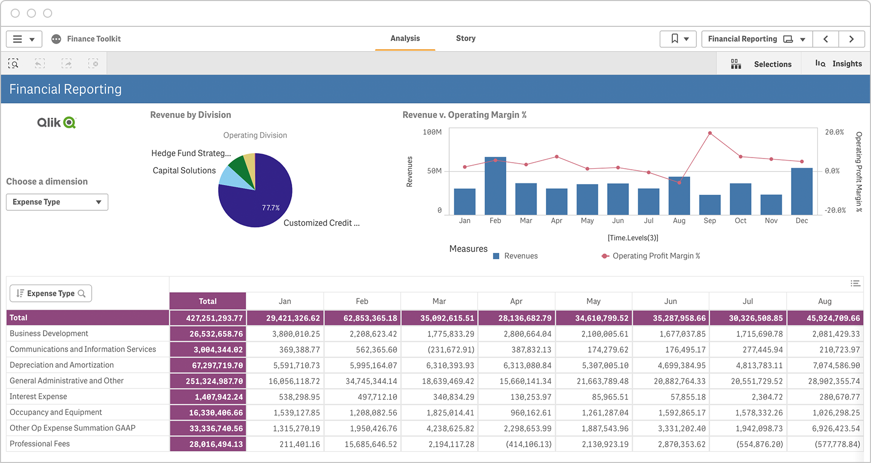 Executive Dashboards allow a CFO to drill into expense, cost center, and procurement data to discover the real cost of doing business, compare expenses by division, assess details of each cost center, or discover new ways to increase profitability.