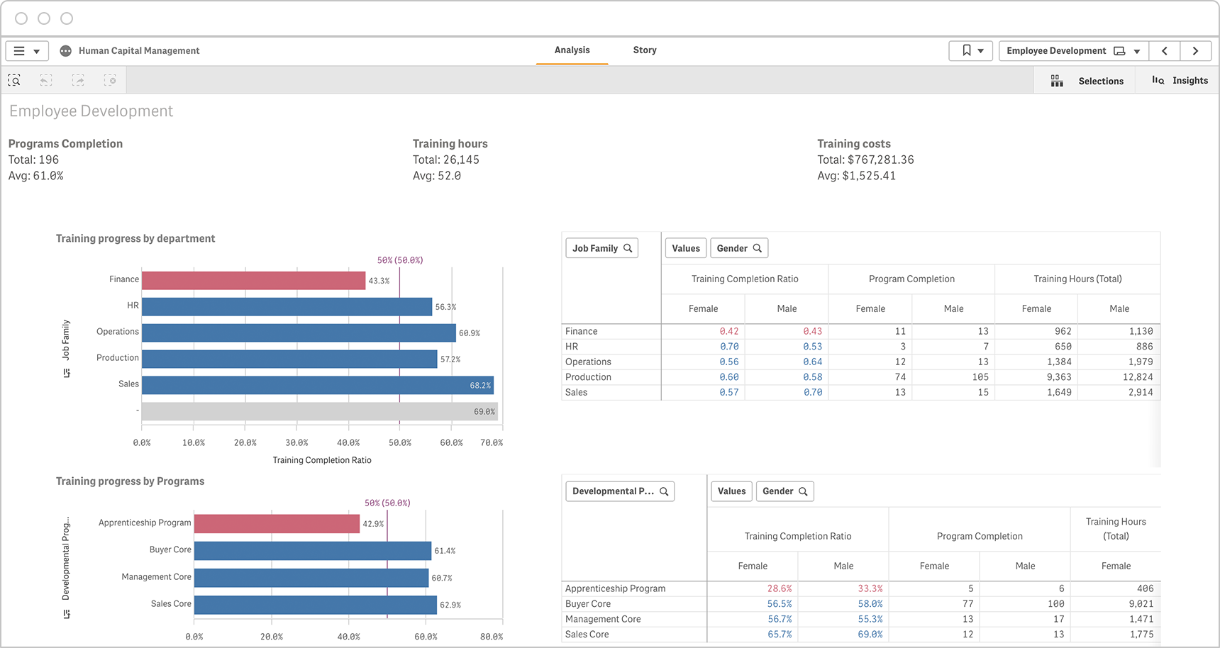 An interactive employee development HR dashboard allows the user to break out data by dimensions like department, program, gender and more.