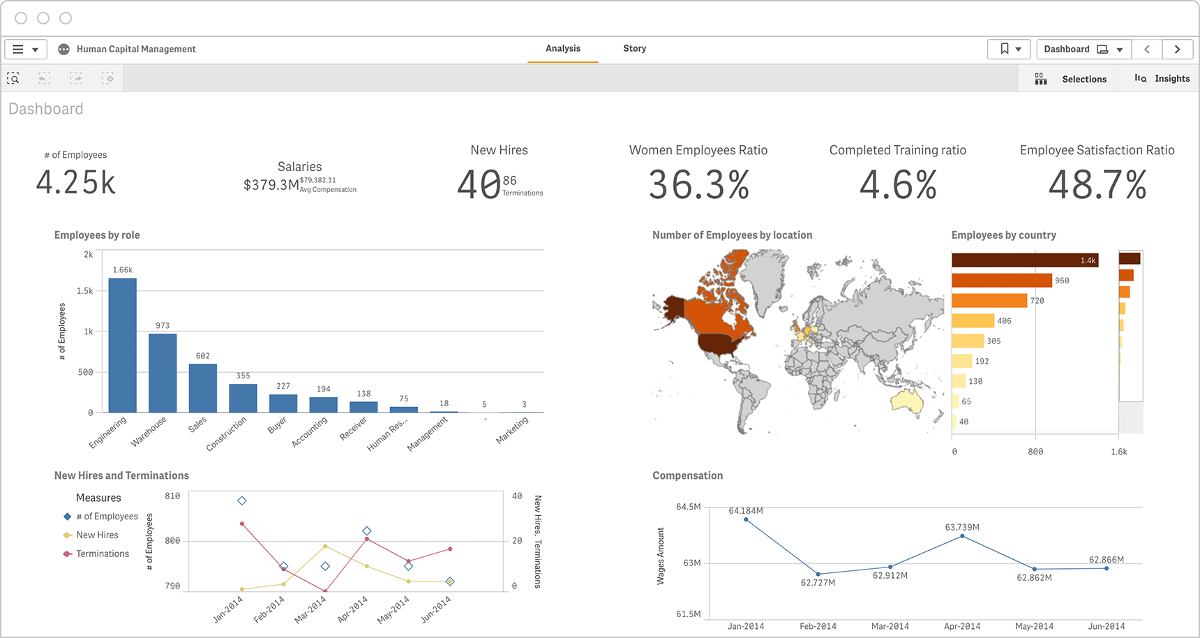 An executive HR dashboard provides all critical KPIs in one place and the ability to drill into the data
