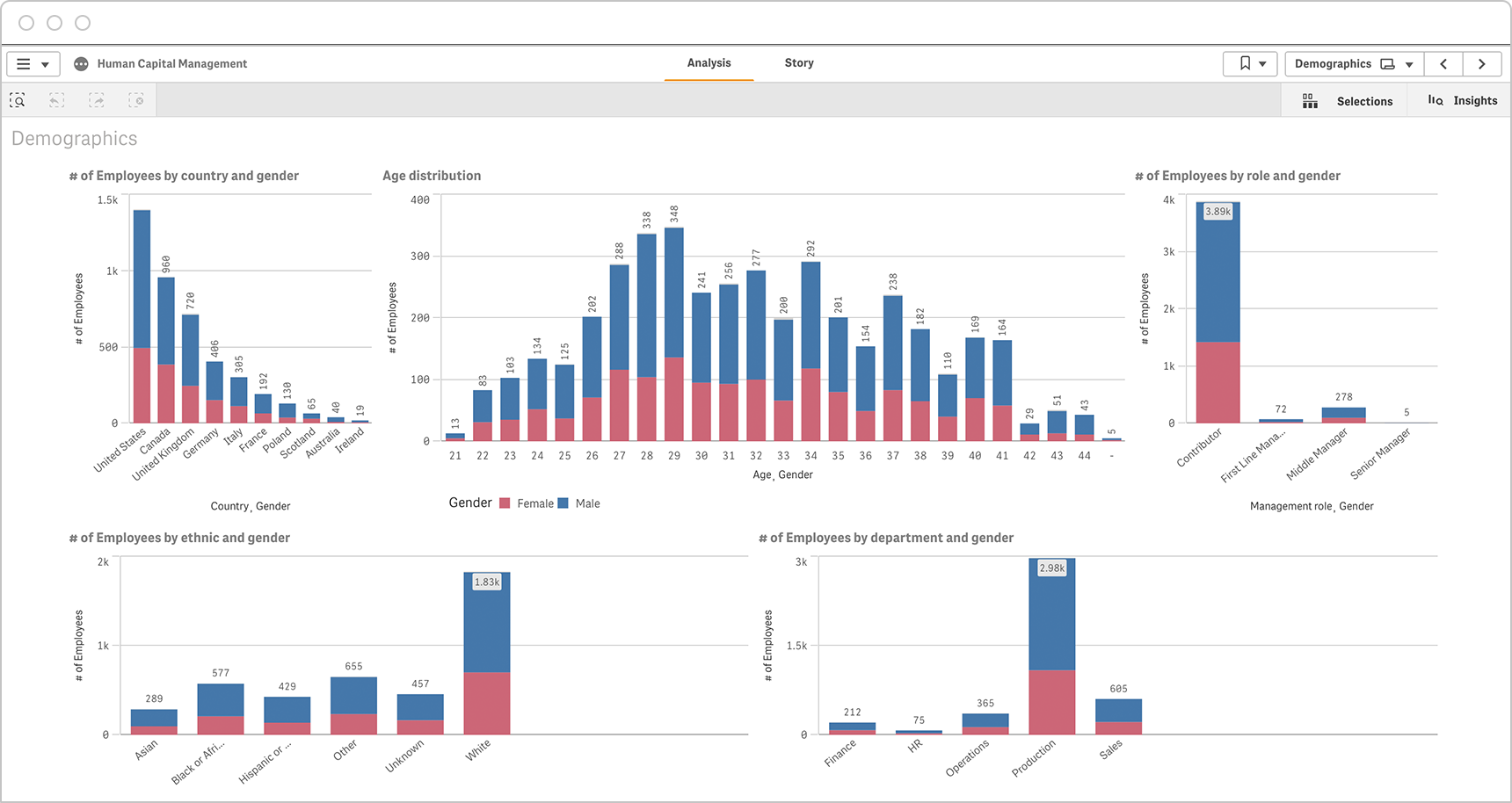 An workforce demographics HR dashboard allows the user to analyze data on age, gender, location, department and ethnic groups.