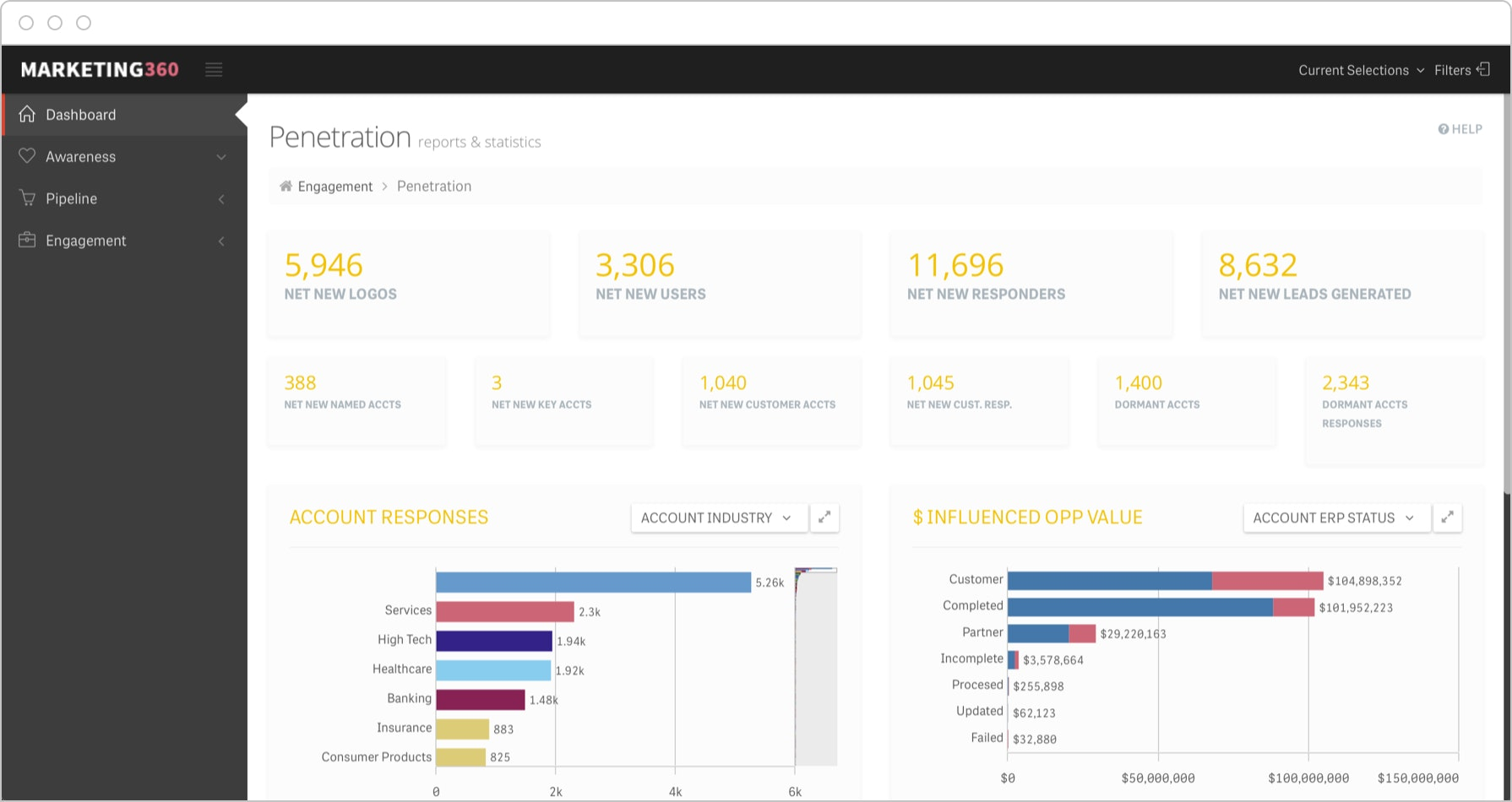 ABM dashboards allow drilling into data to analyze response, conversion and revenue on an account basis.