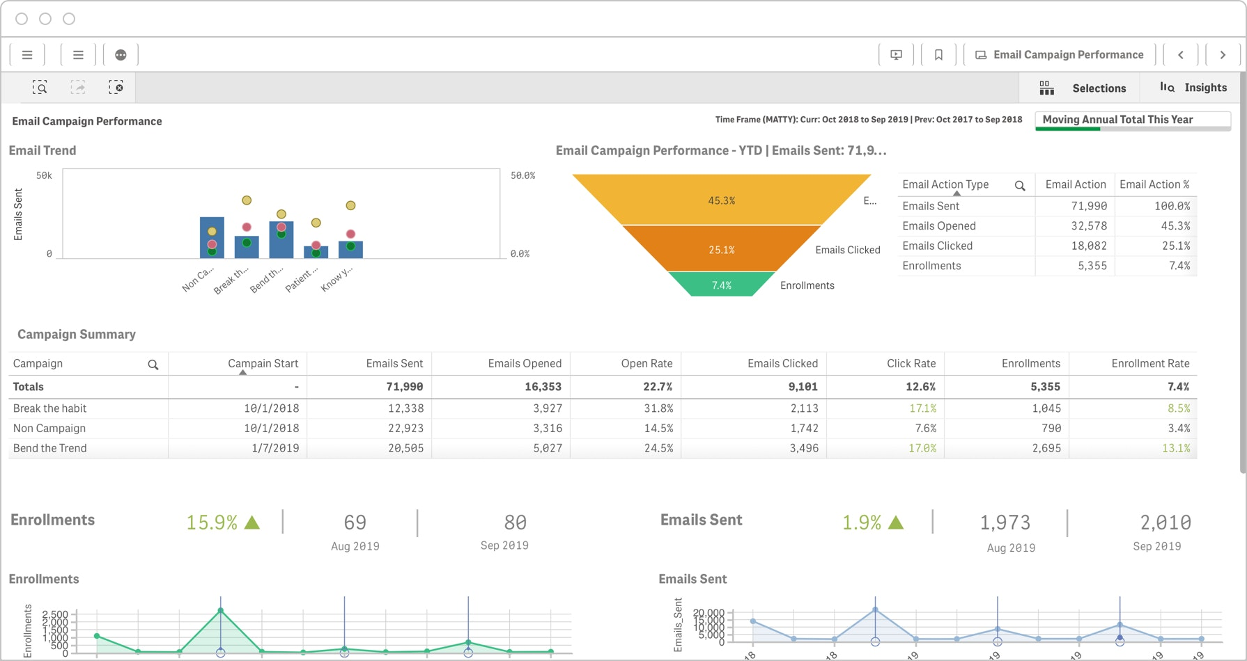 This closed-loop marketing dashboard provides an in-depth view of the full conversion funnel.