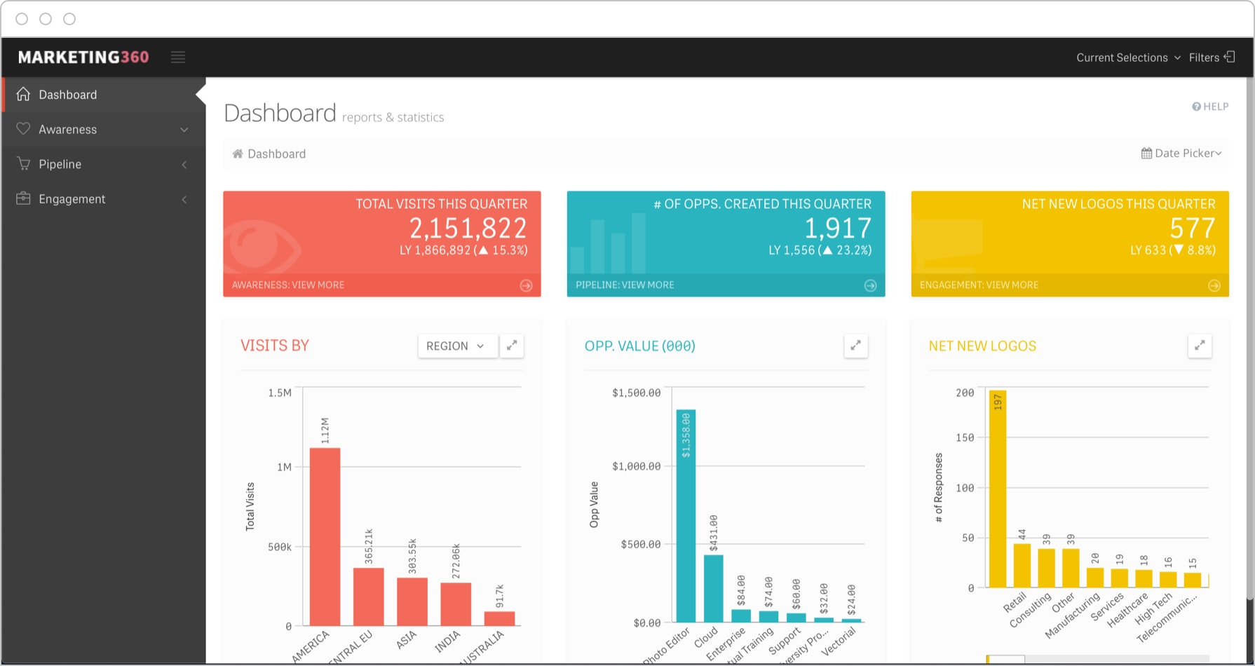 CMO Dashboards provide a real-time view of performance around KPIs across the entire marketing funnel.