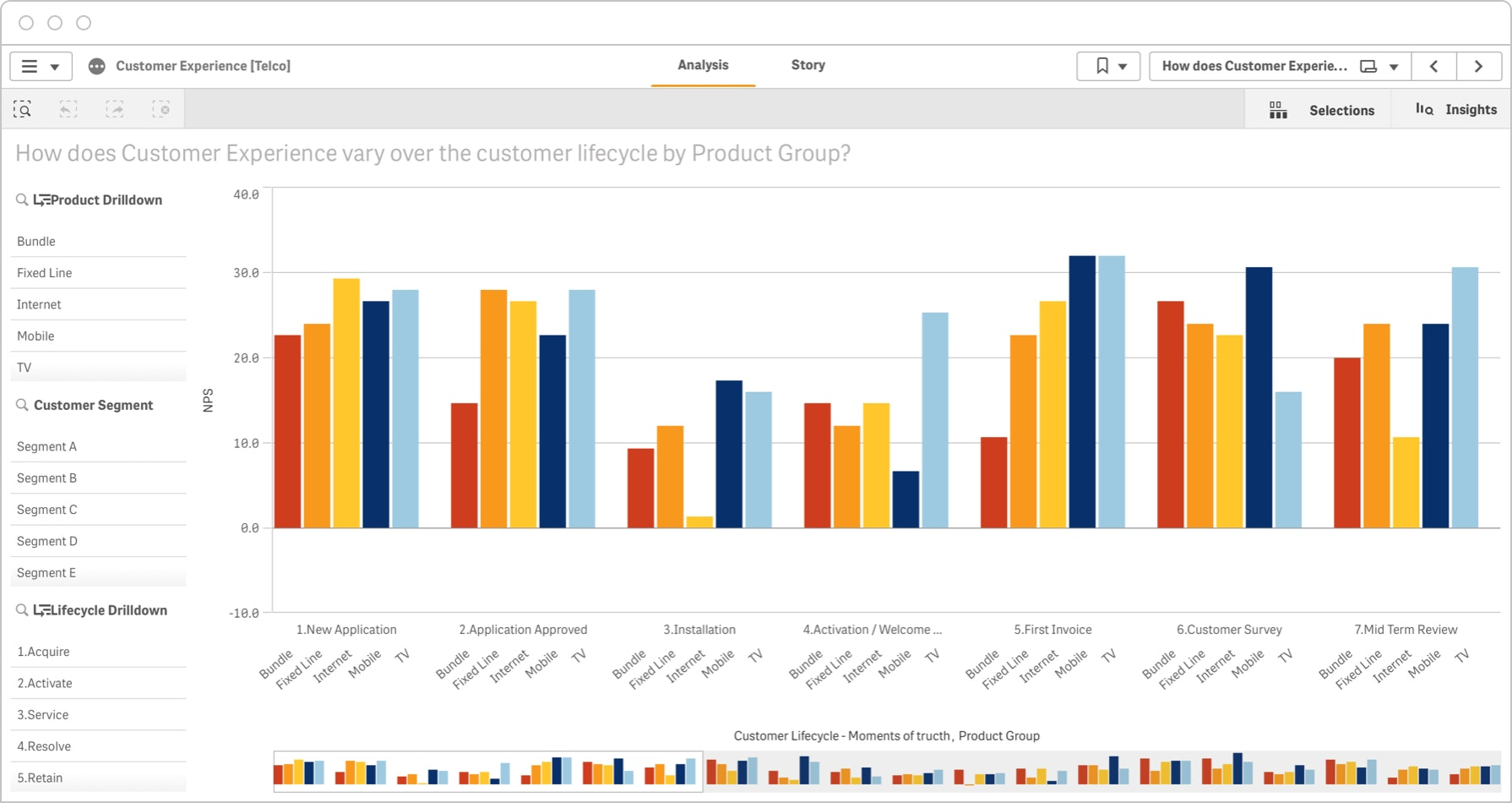 The customer lifecycle dashboard provides a complete picture of the customer experience across phases.