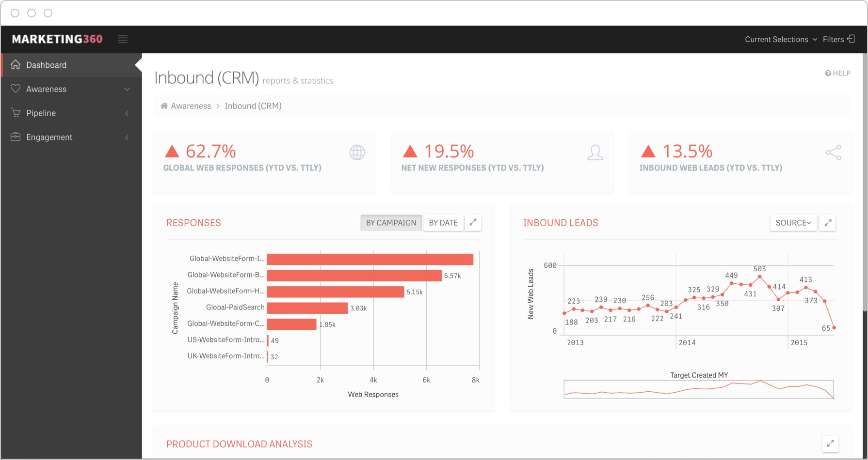 Inbound leads dashboards integrate data from multiple platforms to drill into leads and goals for campaigns.