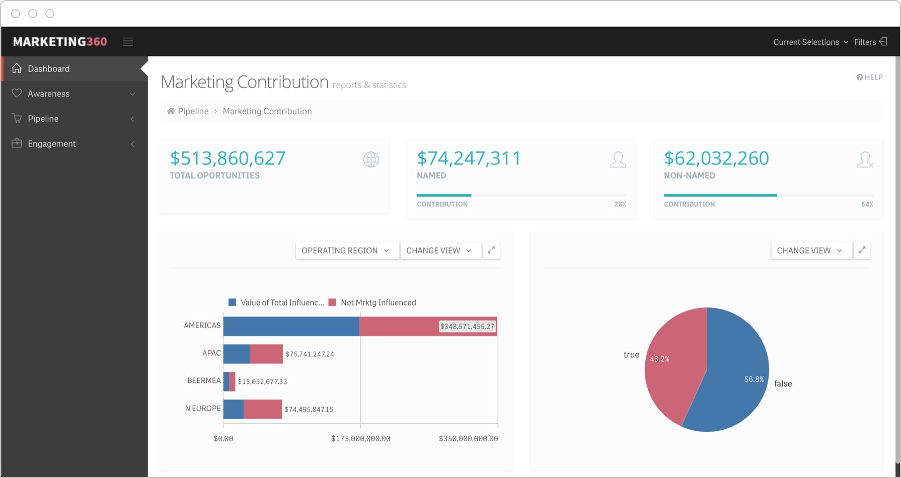B2B marketers prove their value with dashboards that visualize the actual revenue directly associated with activities.