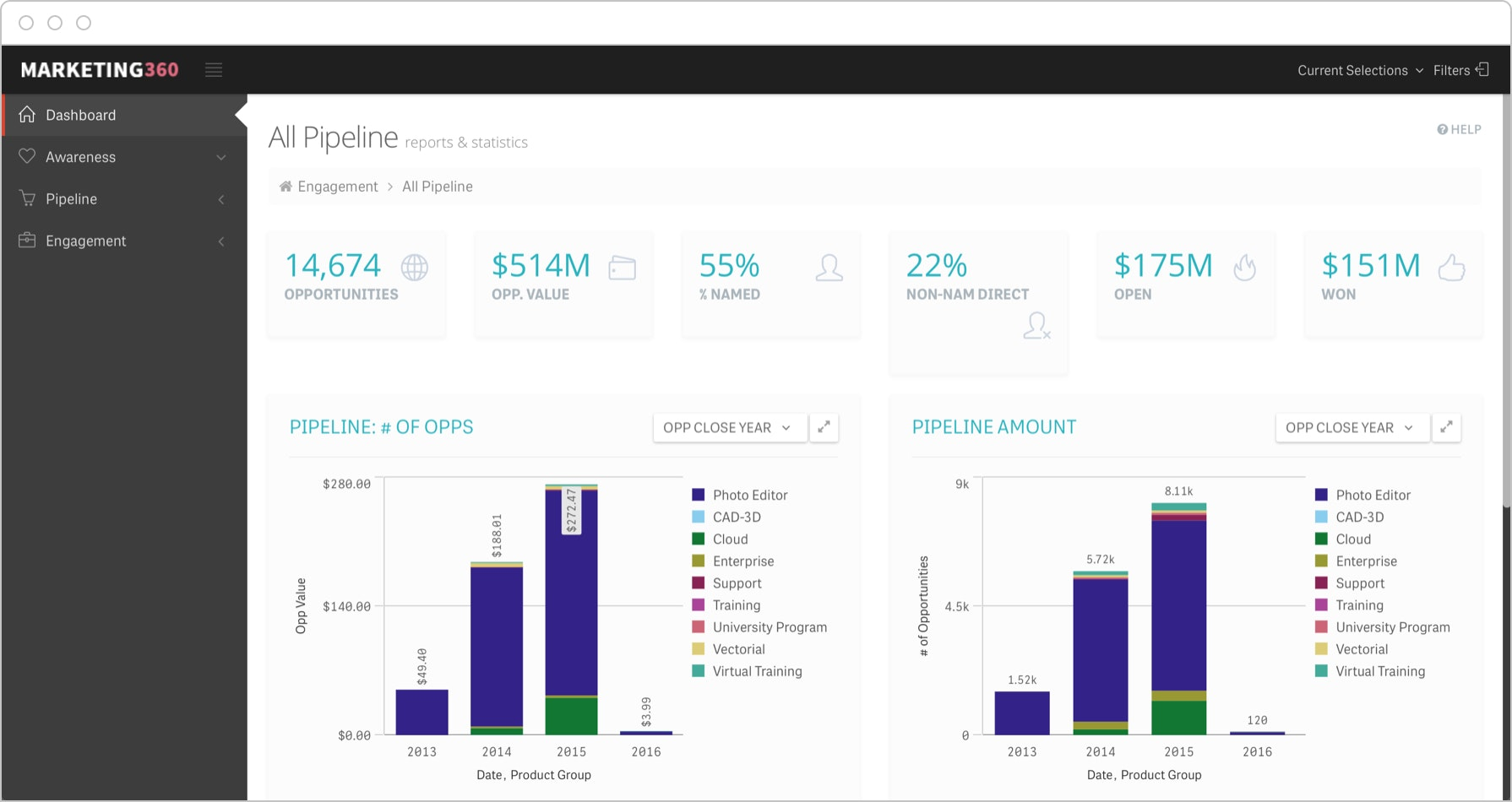 Sales pipeline dashboards give visibility into KPIs like opportunities by industry or deal stage.