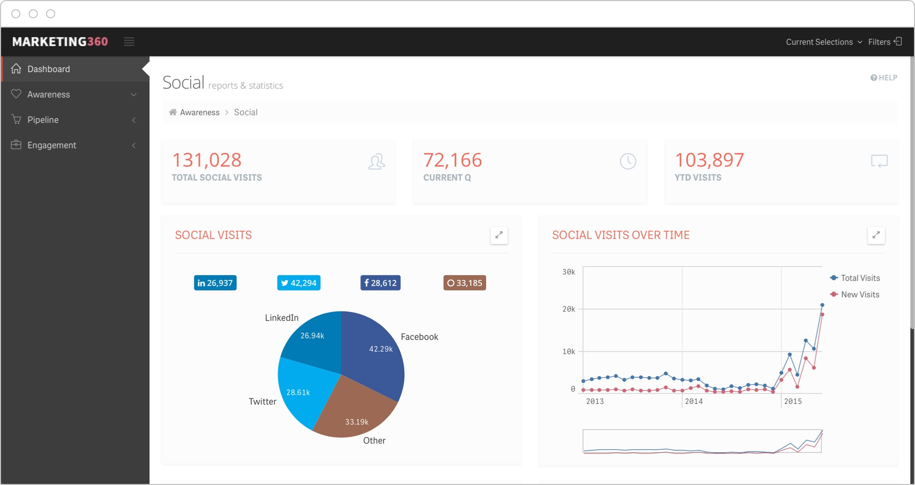 Social media dashboards show how each platform drives engagement, visits and influence across the sales funnel.