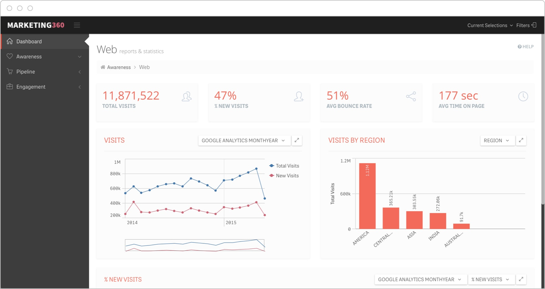 Web analytics dashboards highlight metrics such bounce rate in real time to understand performance.