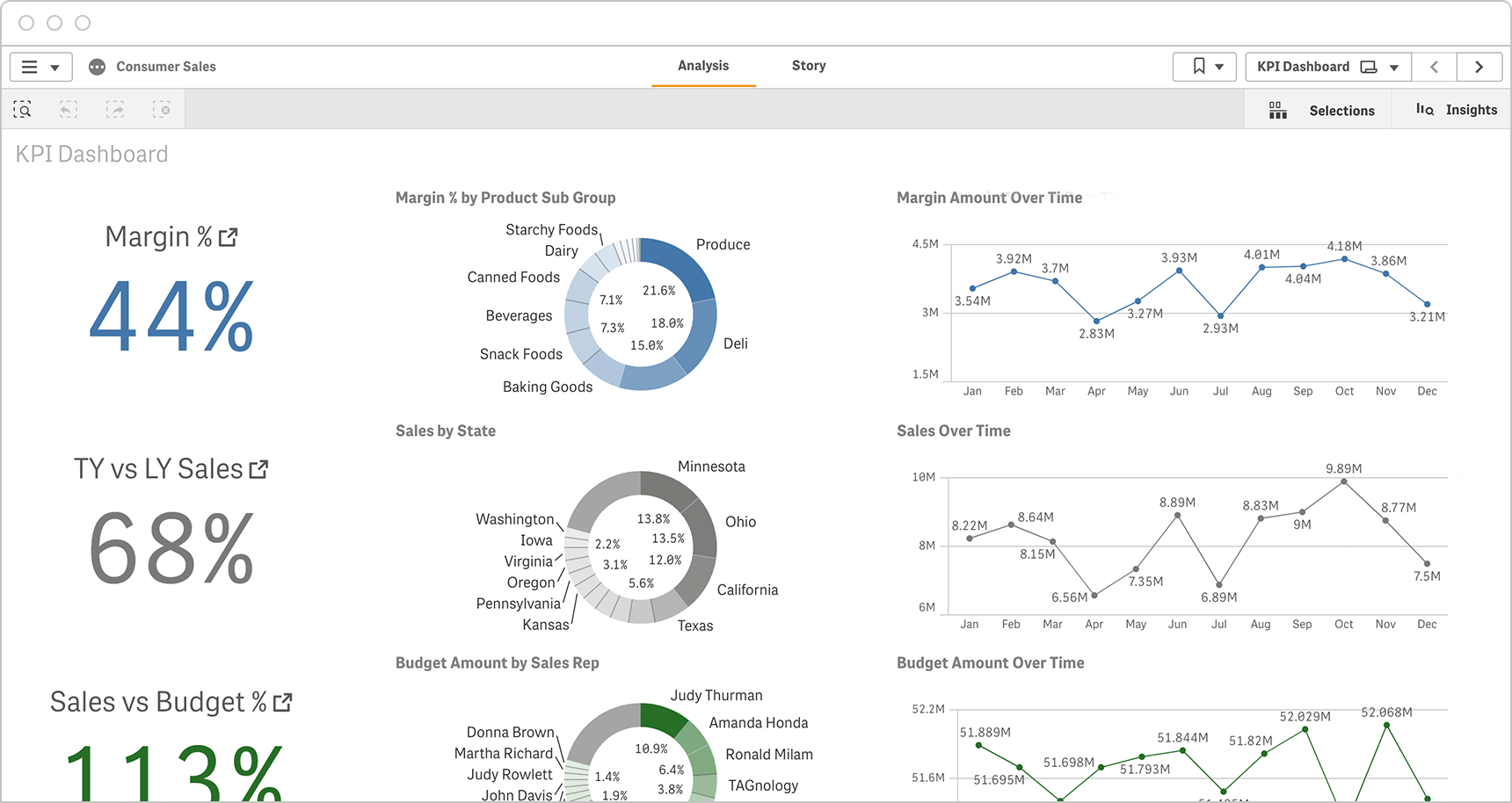 CPG sales dashboards pull together real-time data from numerous systems to give a complete picture.