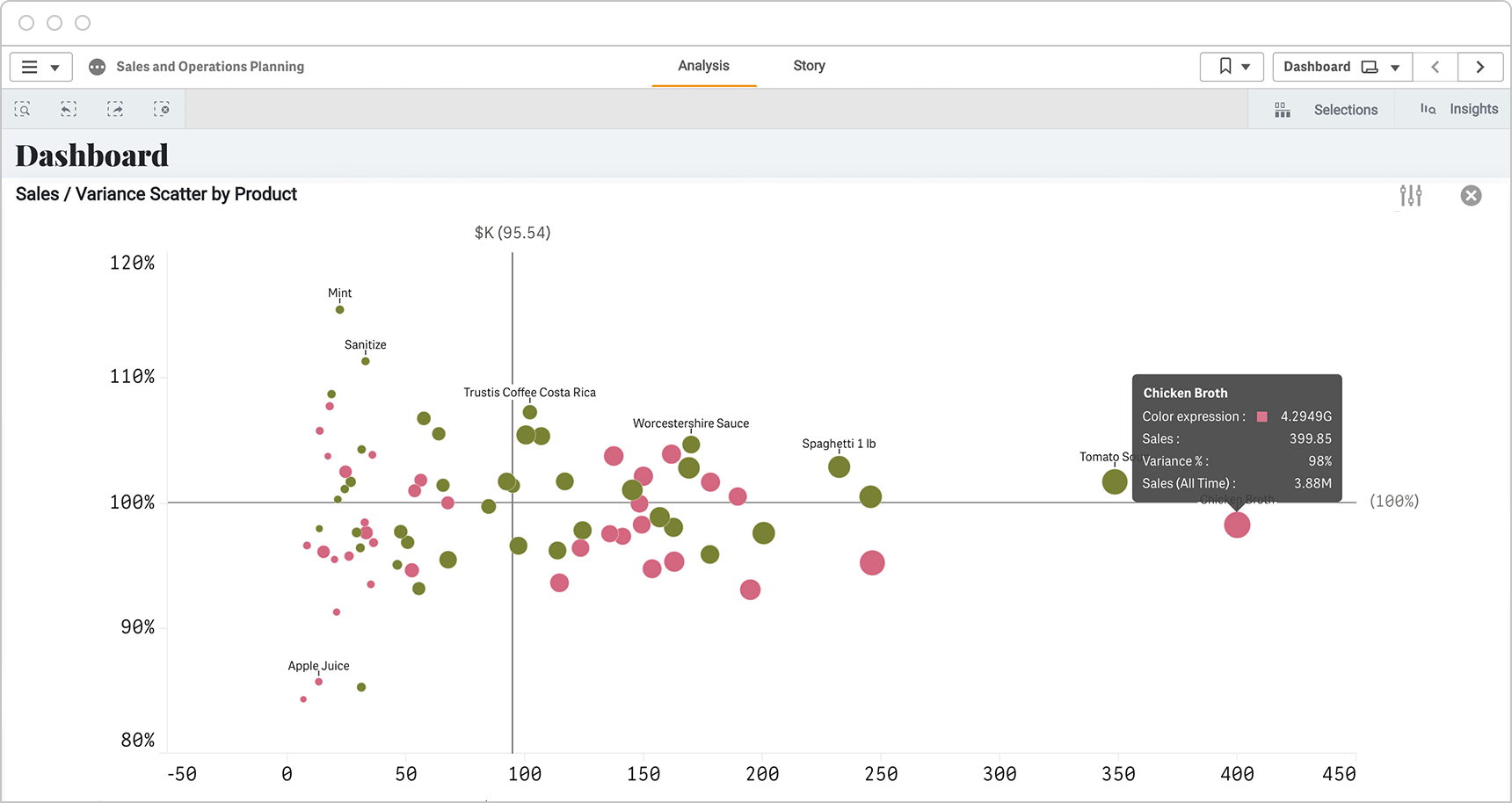 CPG sales execs use visualization dashboards to quickly assess how all products are performing against goals.