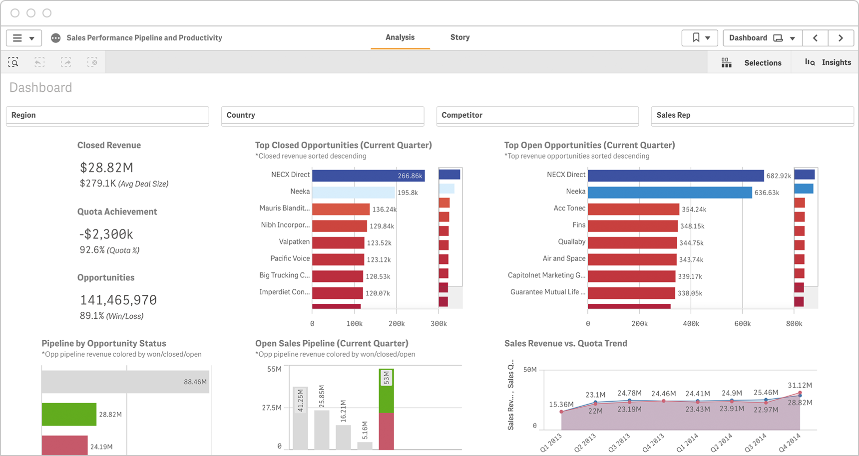 Executive sales dashboards share KPIs such as closed revenue, opportunity status and performance vs quota trends.
