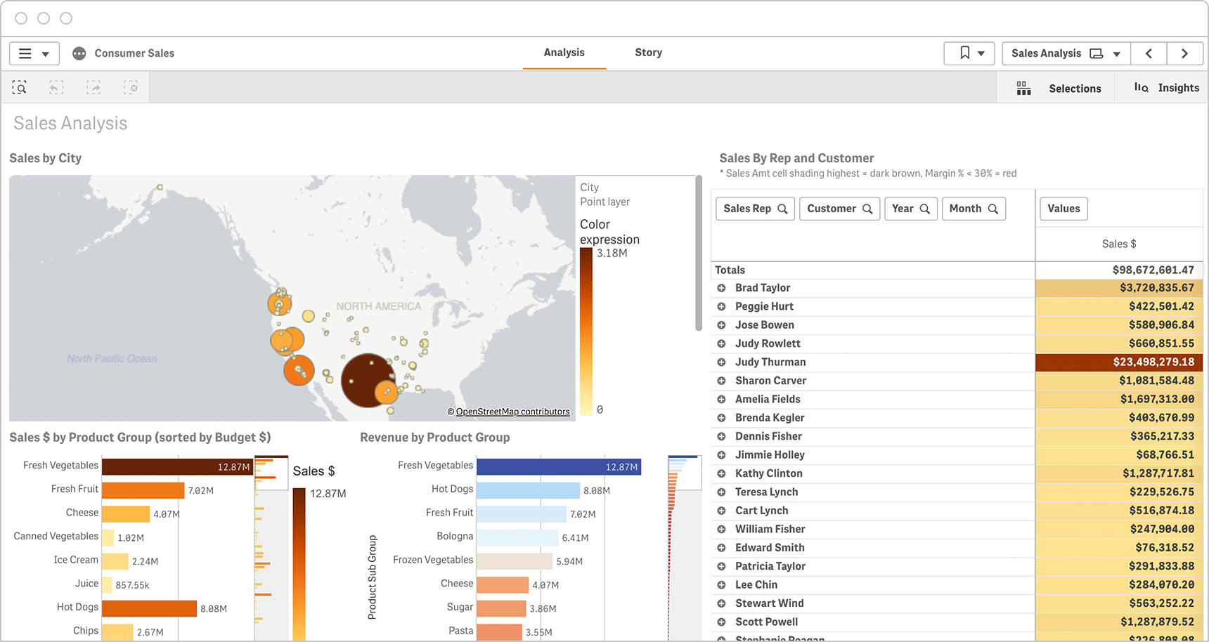 Interactive dashboards allow consumer sales managers to parse data by rep or customer for any time period.