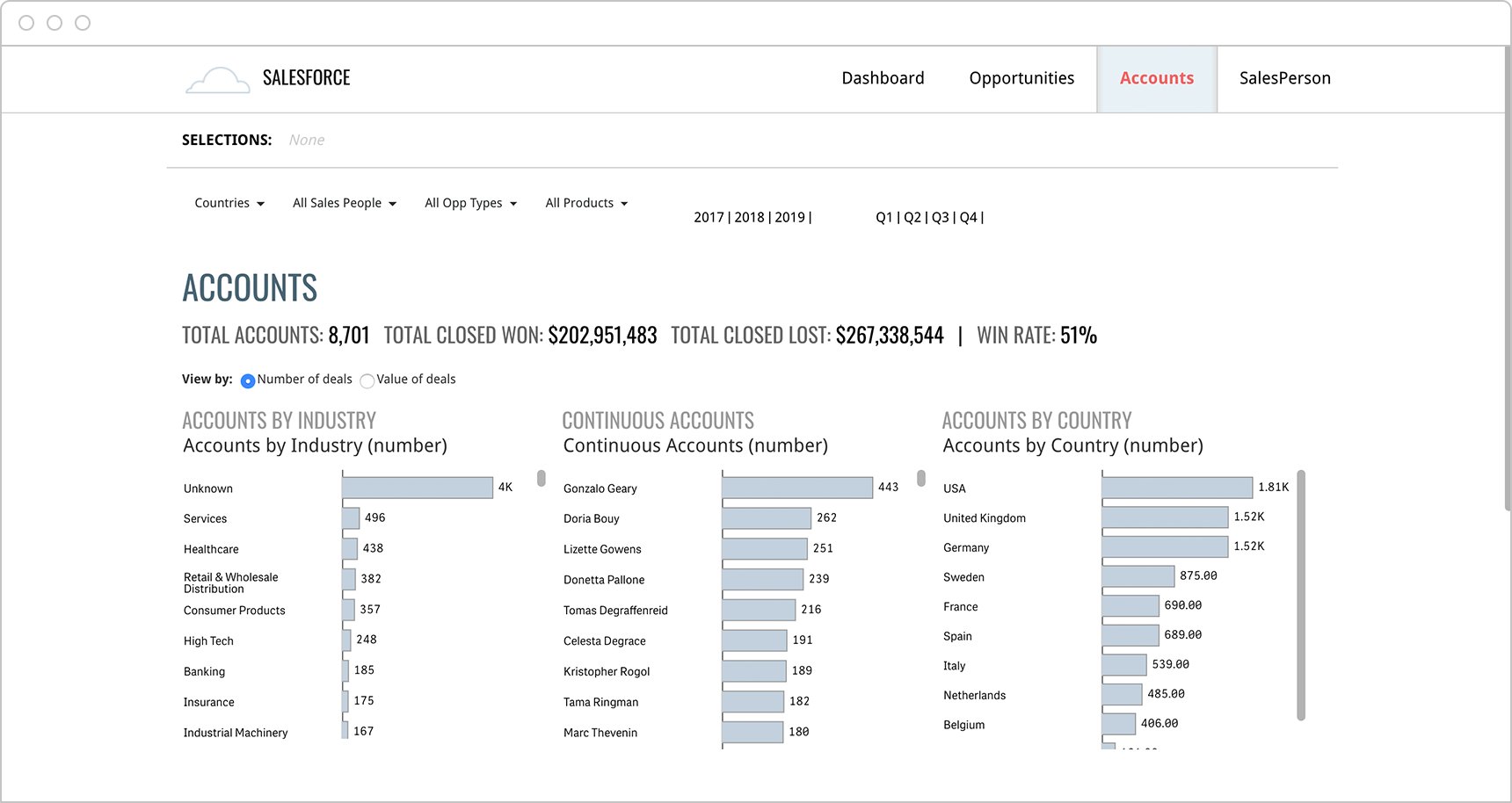 The Qlik Salesforce accounts dashboard provides detailed, account level analysis on the health of their accounts.