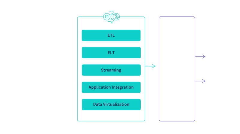 Graphic illustrating the steps involved in transforming raw data into analyitcs-ready information and how Qlik data integration supports the process.