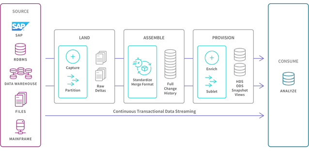 Illustration showing a data pipeline architecture which supports a transactional system.