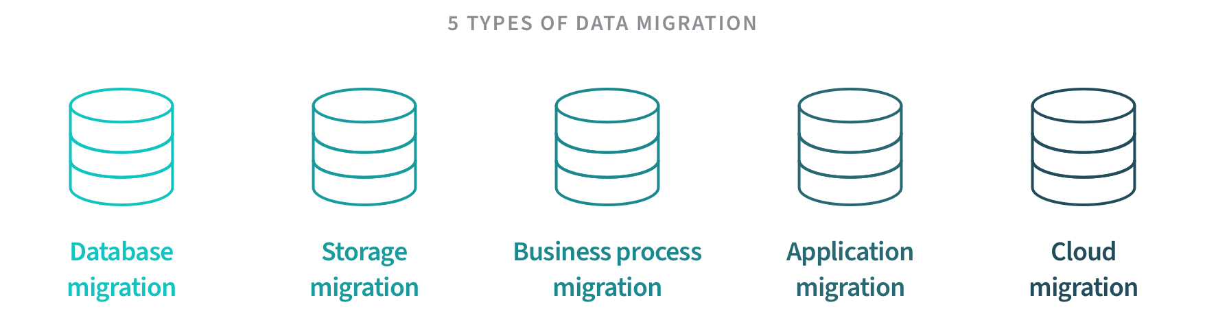 Illustration showing the five types of data migration