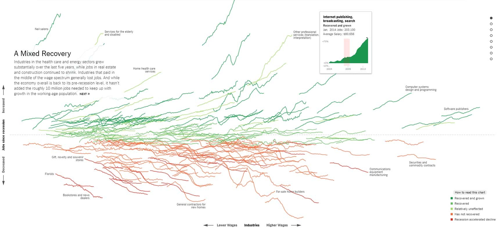 Data visualization showing how different industries performed after the Great Recession in the US.