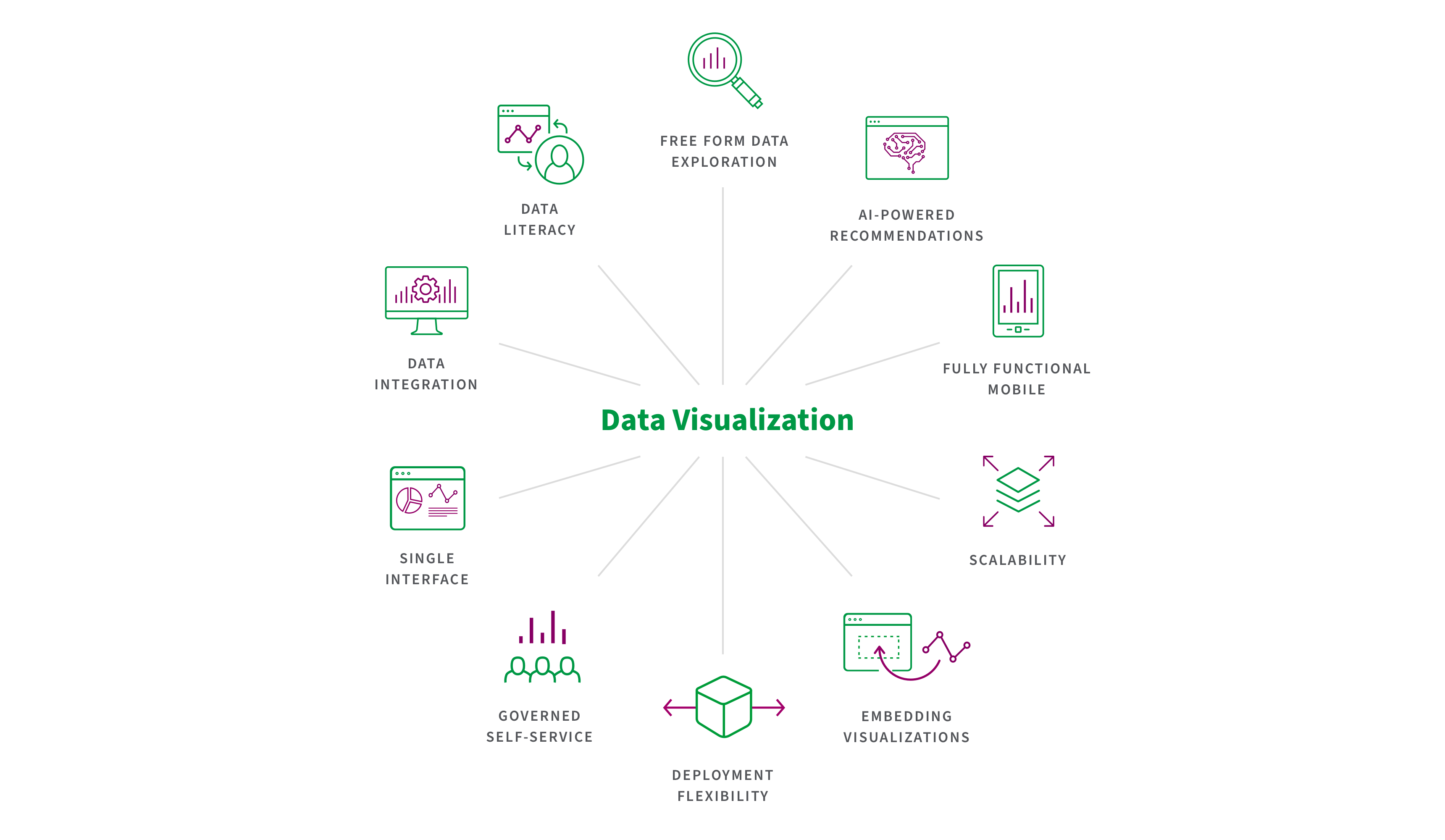 The best data visualization tools go beyond graphs and charts to provide data integration and advanced analytics at scale.