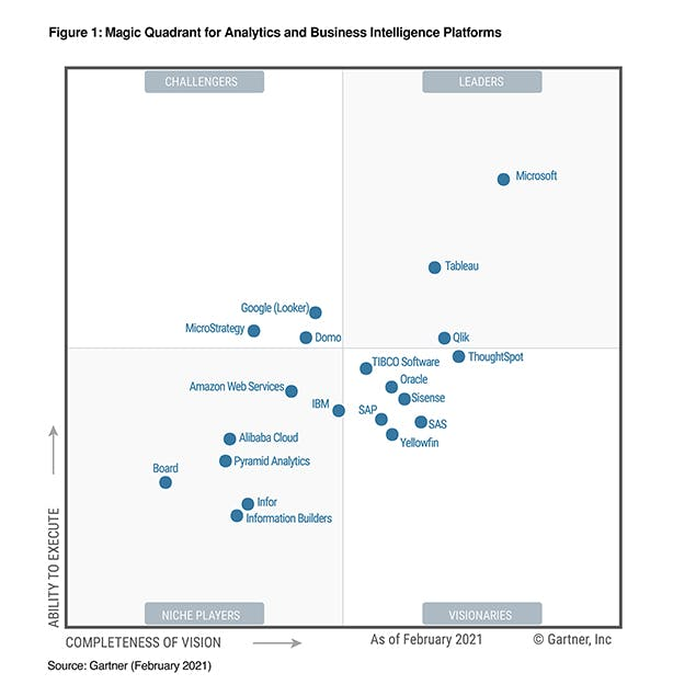 gartner magic quadrant business intelligence 2021