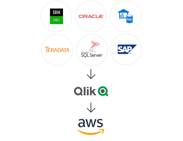 Illustration showing how Qlik brings data from a variety of sources to AWS.