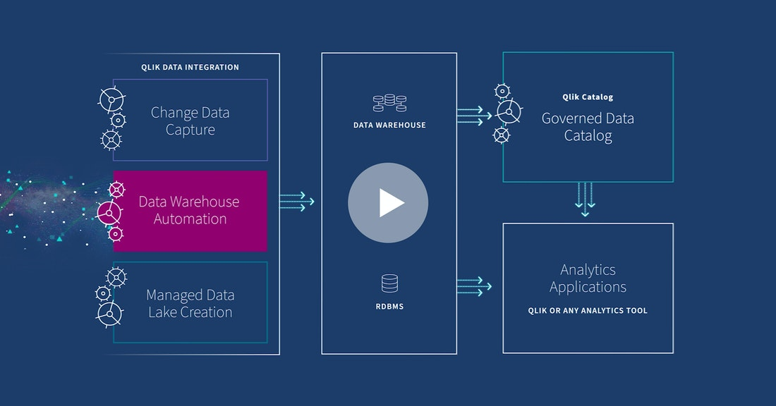 Click on this image to watch the Data Warehouse Automation Video