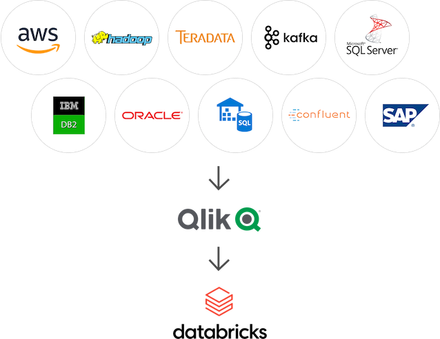 Illustration showing how Qlik brings data from a variety of sources to Databricks.
