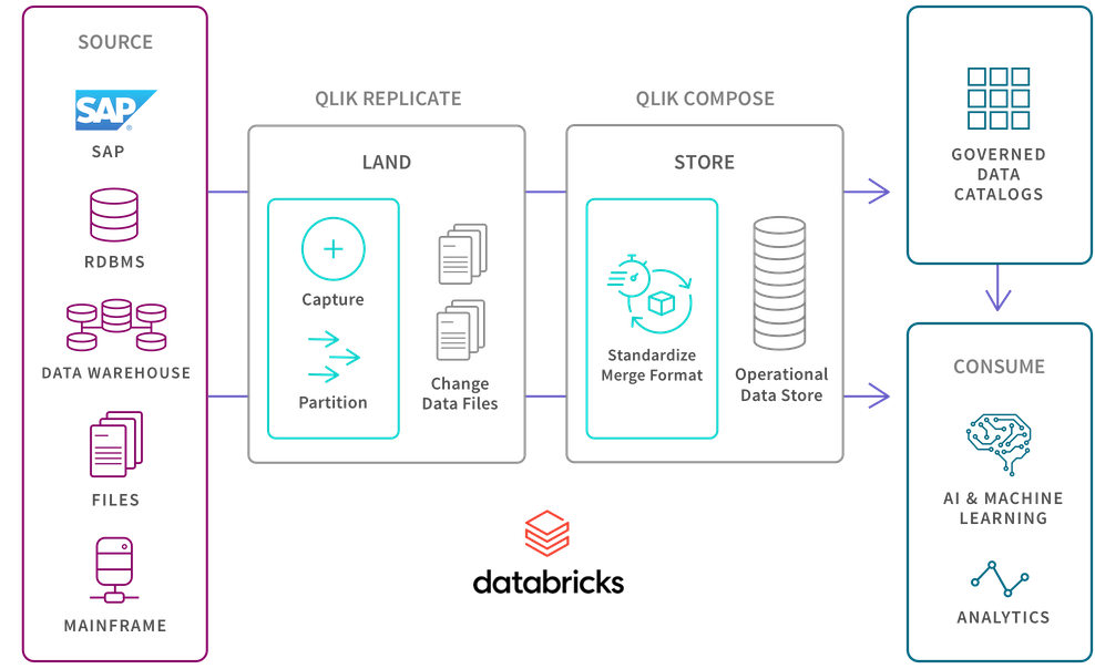 Architecture diagram illustrating how Qlik data integration products can work with Databricks to transform raw data into analyitcs-ready information.