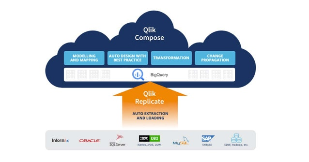 Illustration showing Qlik Replicate moving data from multiple sources to Qlik Compose.