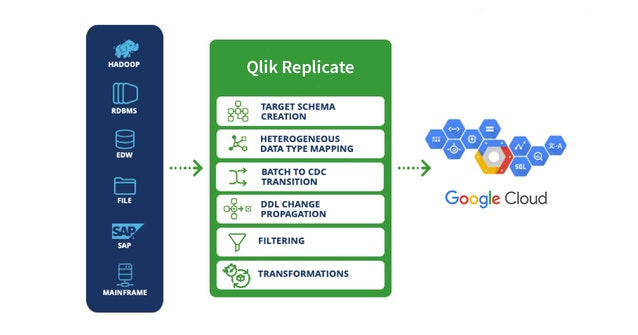 Illustration showing Qlik Replicate moving data from multiple sources to Google Cloud Platform.