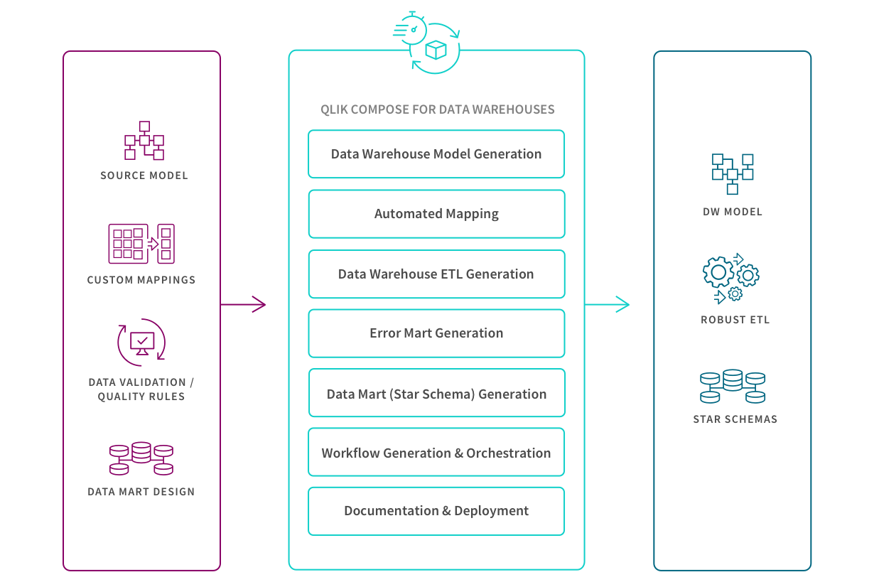 Graphic illustrating the steps involved in data warehouse automation and how Qlik data integration supports the process.