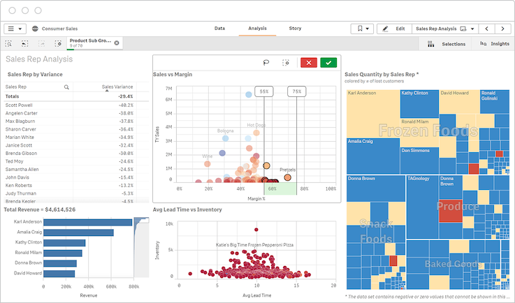 Self-service BI tools let users easily explore data and gain insights without waiting for data analysts.